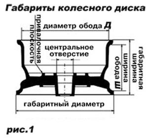 Размеры колесного диска