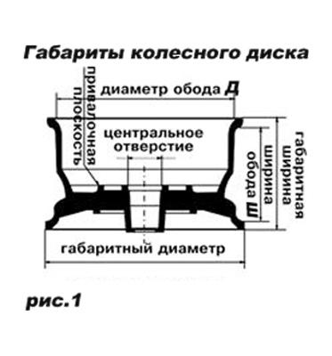 Габариты колесного диска, схема